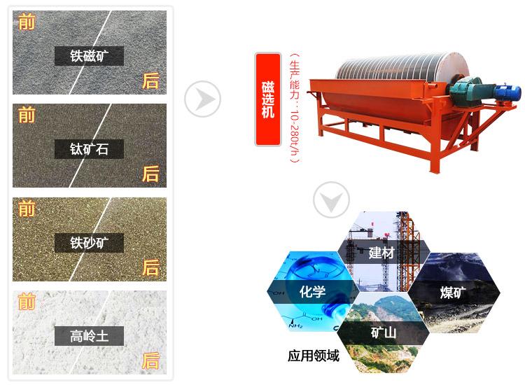 磁选机可以分选多种矿物,主要是用来选铁或者去铁